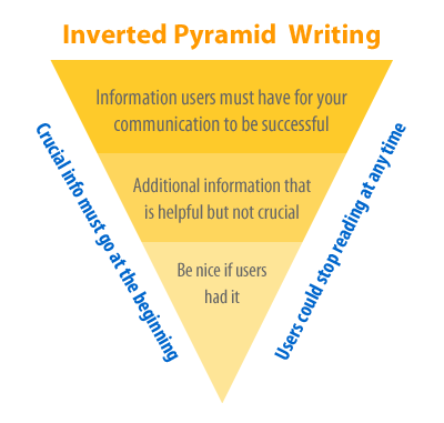 Inverted Pyramid of Writing
