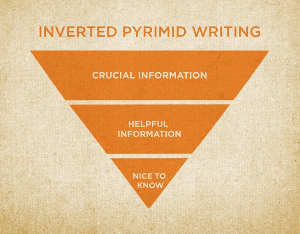 INVERTED PYRIMID