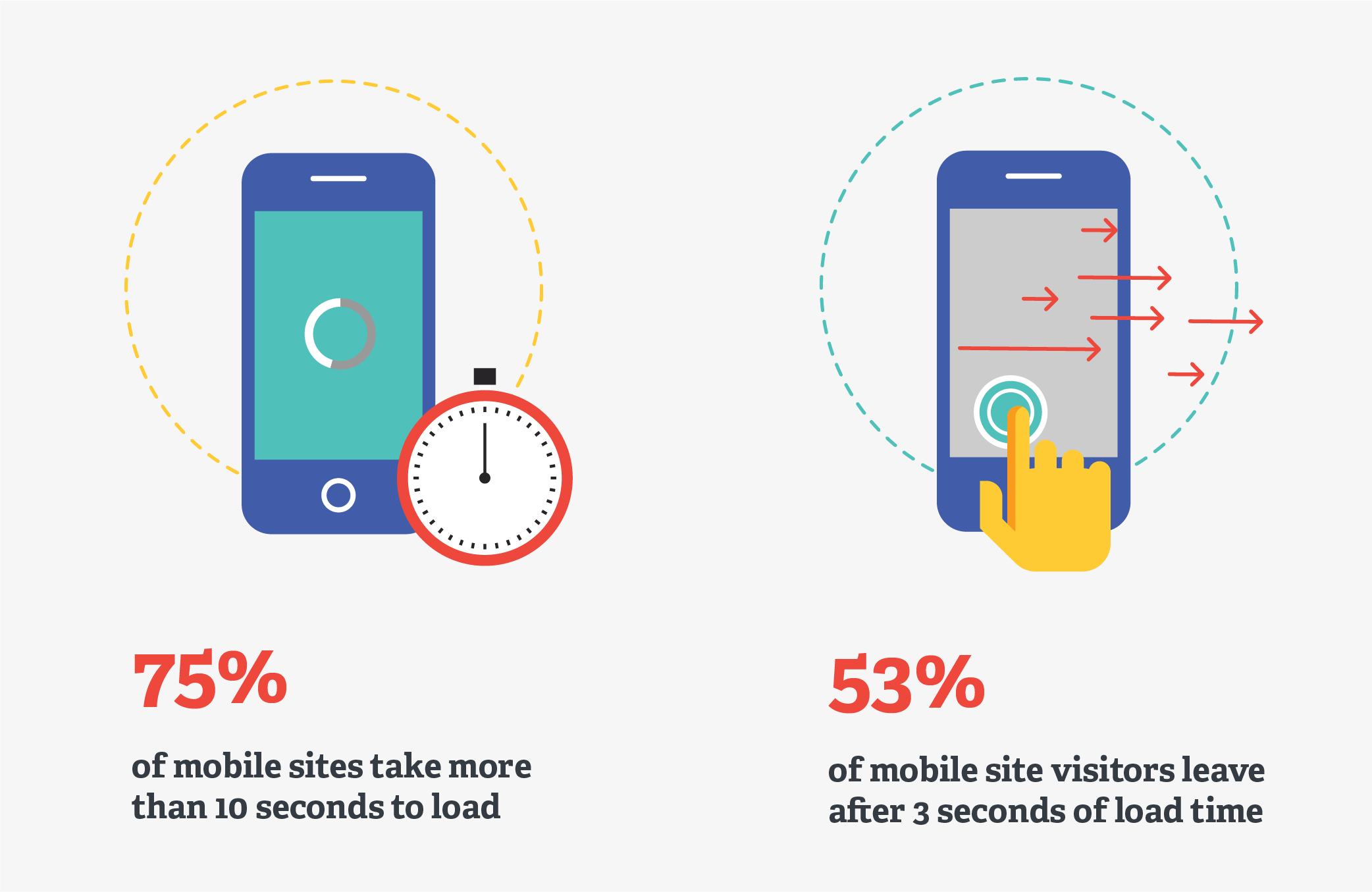 75% of websites take more than 10 seconds to load